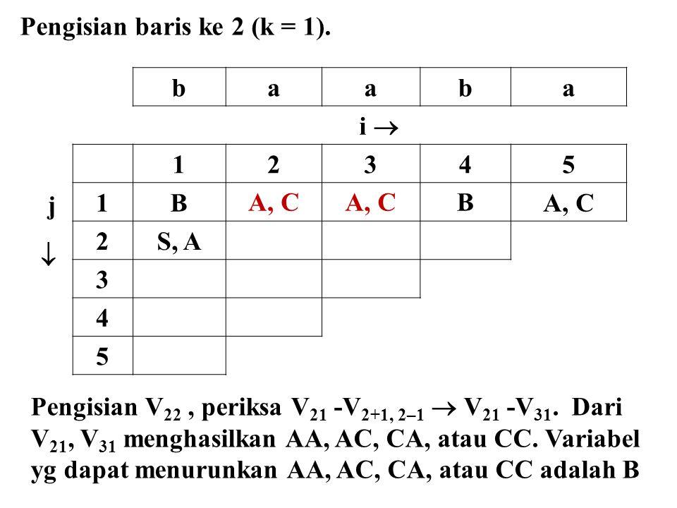 baaba i  j  12345 1BA, C B 2S, A 3 4 5 Pengisian baris ke 2 (k = 1). Pengisian V 22, periksa V 21 -V 2+1, 2–1  V 21 -V 31. Dari V 21, V 31 menghasi