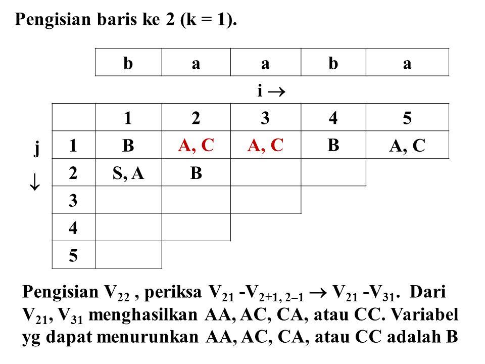 baaba i  j  12345 1BA, C B 2S, AB 3 4 5 Pengisian baris ke 2 (k = 1). Pengisian V 22, periksa V 21 -V 2+1, 2–1  V 21 -V 31. Dari V 21, V 31 menghas