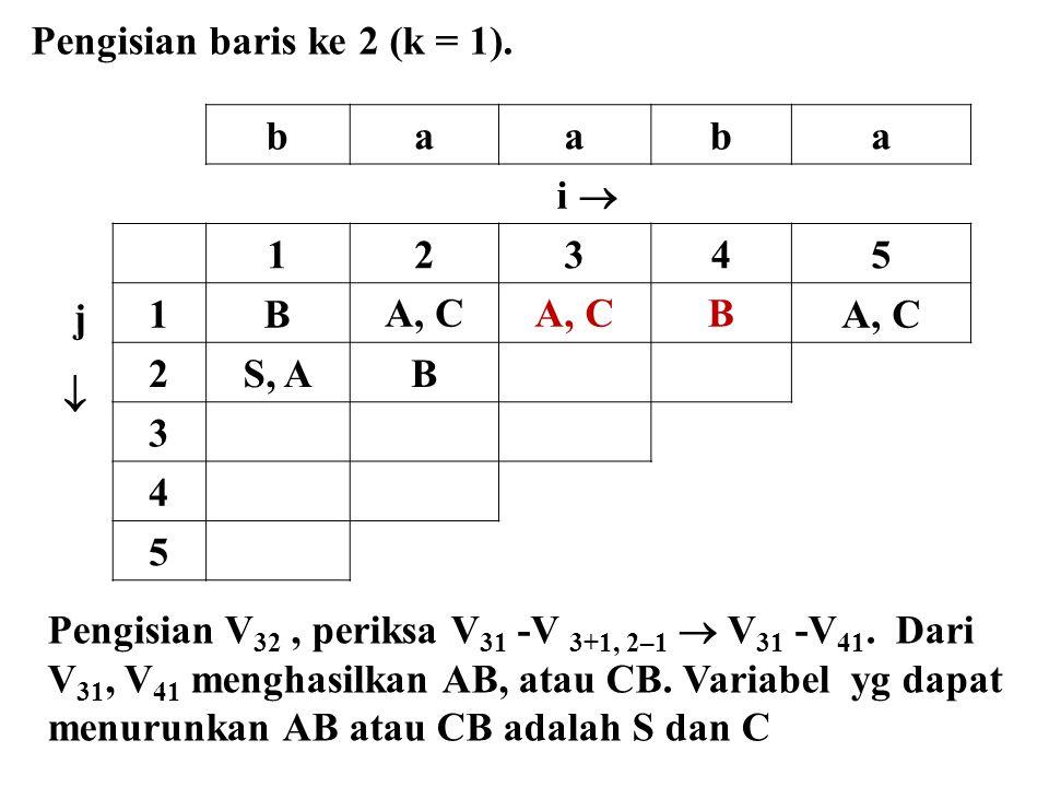 baaba i  j  12345 1BA, C B 2S, AB 3 4 5 Pengisian baris ke 2 (k = 1). Pengisian V 32, periksa V 31 -V 3+1, 2–1  V 31 -V 41. Dari V 31, V 41 menghas