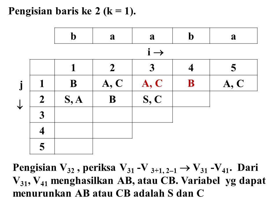 baaba i  j  12345 1BA, C B 2S, ABS, C 3 4 5 Pengisian baris ke 2 (k = 1). Pengisian V 32, periksa V 31 -V 3+1, 2–1  V 31 -V 41. Dari V 31, V 41 men