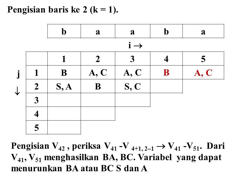 baaba i  j  12345 1BA, C B 2S, ABS, C 3 4 5 Pengisian baris ke 2 (k = 1). Pengisian V 42, periksa V 41 -V 4+1, 2–1  V 41 -V 51. Dari V 41, V 51 men