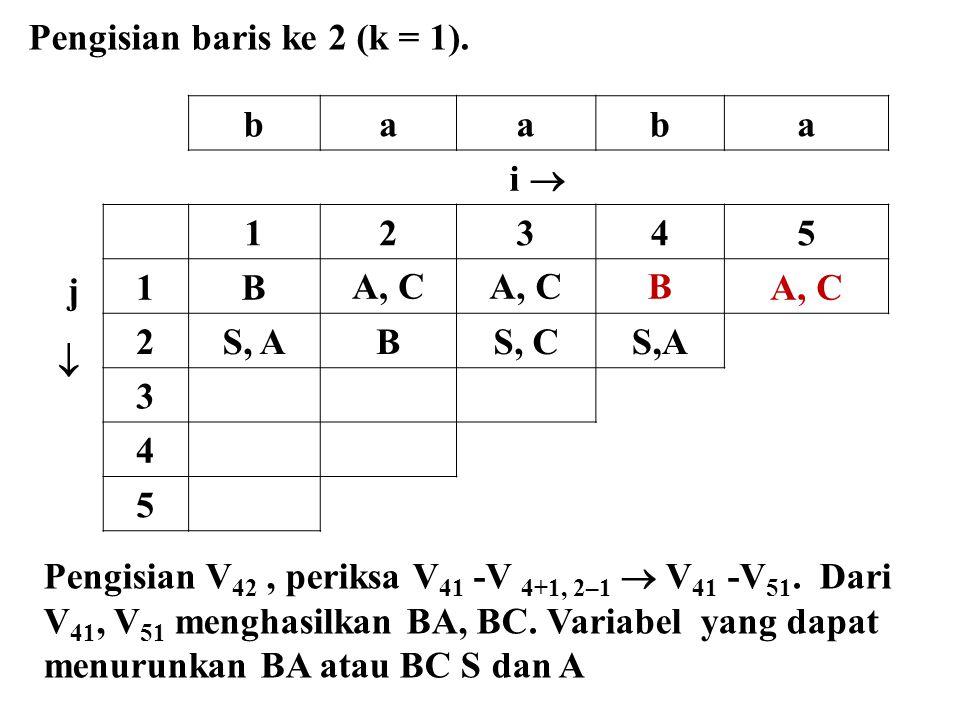 baaba i  j  12345 1BA, C B 2S, ABS, CS,A 3 4 5 Pengisian baris ke 2 (k = 1). Pengisian V 42, periksa V 41 -V 4+1, 2–1  V 41 -V 51. Dari V 41, V 51