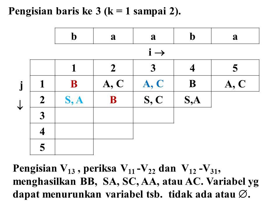 baaba i  j  12345 1BA, C B 2S, ABS, CS,A 3 4 5 Pengisian baris ke 3 (k = 1 sampai 2). Pengisian V 13, periksa V 11 -V 22 dan V 12 -V 31, menghasilka