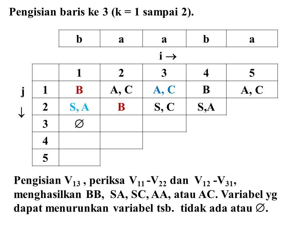baaba i  j  12345 1BA, C B 2S, ABS, CS,A 3  4 5 Pengisian baris ke 3 (k = 1 sampai 2). Pengisian V 13, periksa V 11 -V 22 dan V 12 -V 31, menghasil