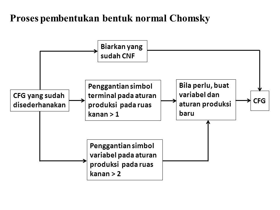 Proses pembentukan bentuk normal Chomsky CFG yang sudah disederhanakan Bila perlu, buat variabel dan aturan produksi baru Penggantian simbol terminal