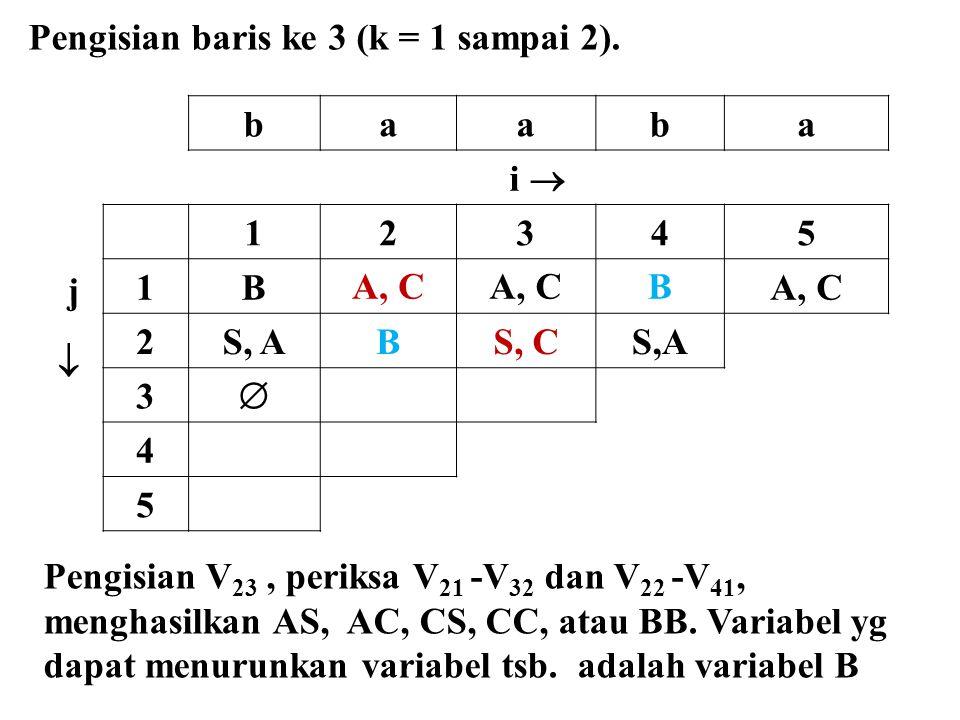 baaba i  j  12345 1BA, C B 2S, ABS, CS,A 3  4 5 Pengisian baris ke 3 (k = 1 sampai 2). Pengisian V 23, periksa V 21 -V 32 dan V 22 -V 41, menghasil