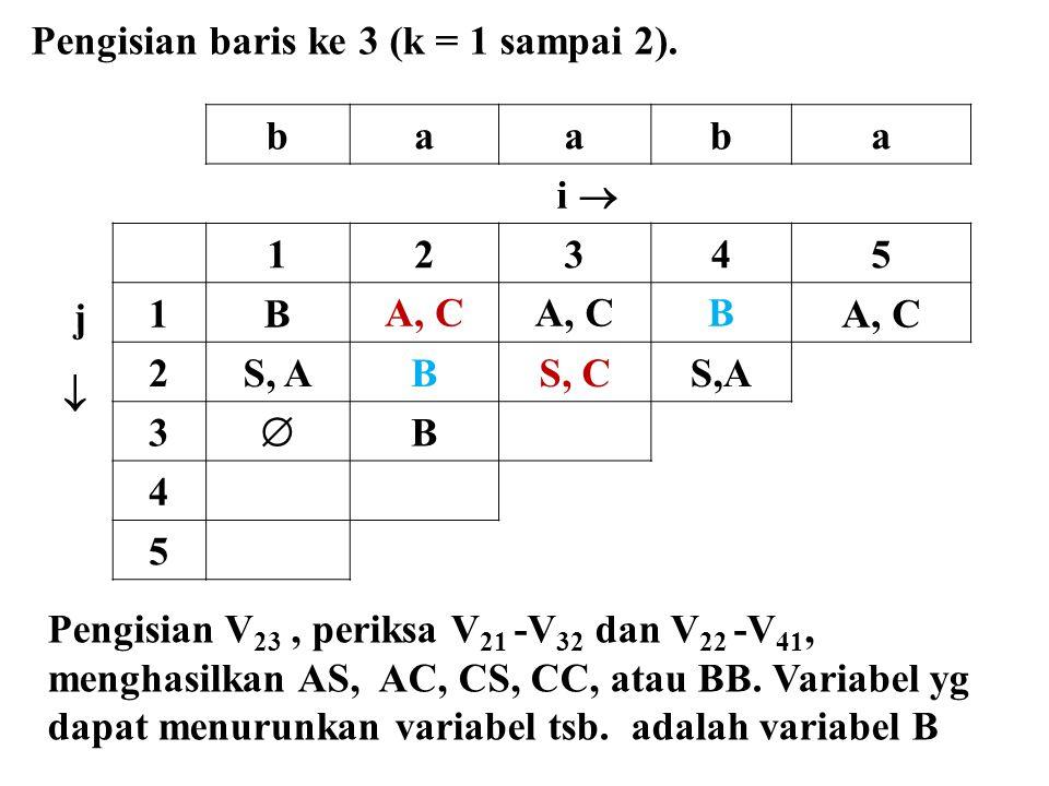 baaba i  j  12345 1BA, C B 2S, ABS, CS,A 3  B 4 5 Pengisian baris ke 3 (k = 1 sampai 2). Pengisian V 23, periksa V 21 -V 32 dan V 22 -V 41, menghas
