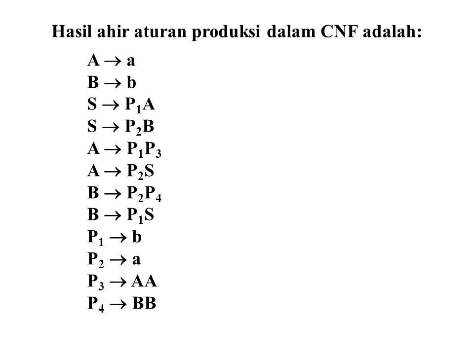Hasil ahir aturan produksi dalam CNF adalah: A  a B  b S  P 1 A S  P 2 B A  P 1 P 3 A  P 2 S B  P 2 P 4 B  P 1 S P 1  b P 2  a P 3  AA P 4