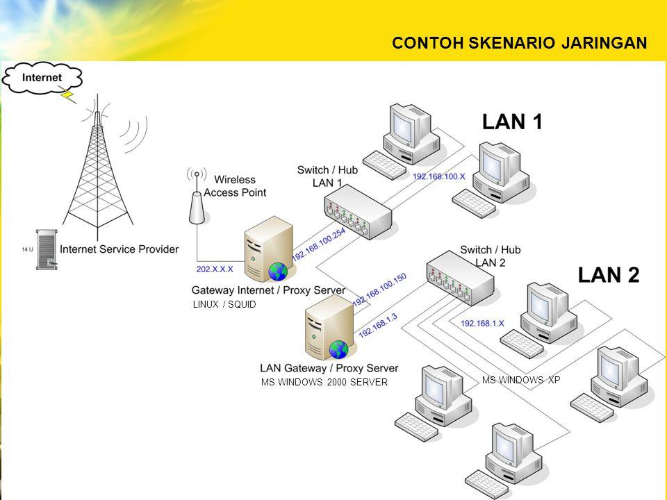 Konfigurasi IP Address LAN Gateway / Proxy Server Konfigurasi IP Address LAN 1 Konfigurasi IP Address LAN 2