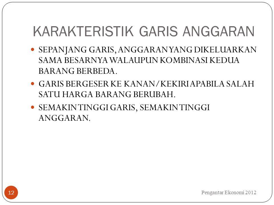 KARAKTERISTIK GARIS ANGGARAN Pengantar Ekonomi 2012 12 SEPANJANG GARIS, ANGGARAN YANG DIKELUARKAN SAMA BESARNYA WALAUPUN KOMBINASI KEDUA BARANG BERBEDA.