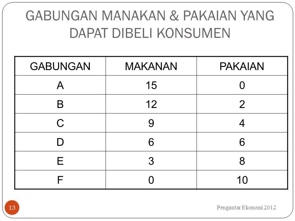 GABUNGAN MANAKAN & PAKAIAN YANG DAPAT DIBELI KONSUMEN GABUNGANMAKANANPAKAIAN A150 B122 C94 D66 E38 F010 Pengantar Ekonomi 2012 13