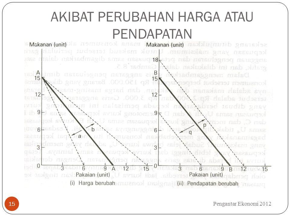 AKIBAT PERUBAHAN HARGA ATAU PENDAPATAN Pengantar Ekonomi 2012 15
