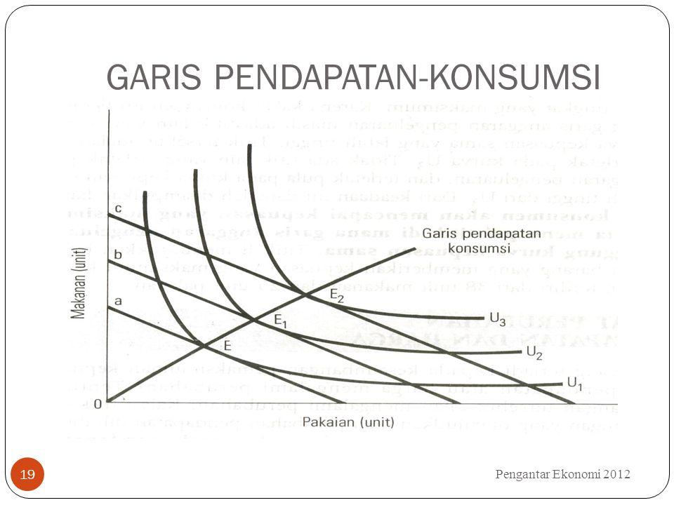 GARIS PENDAPATAN-KONSUMSI Pengantar Ekonomi 2012 19