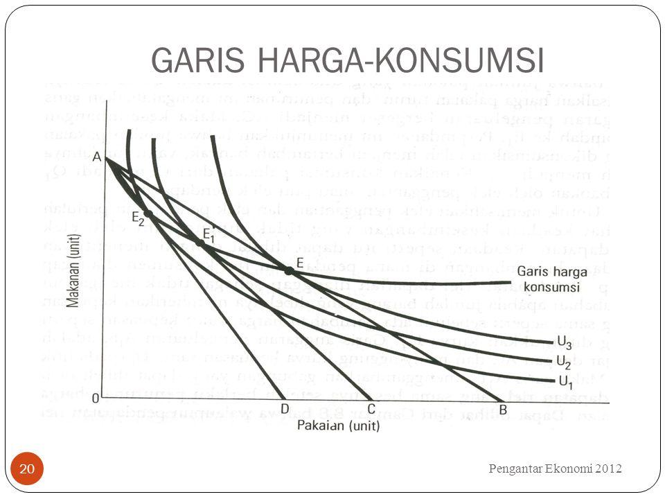 GARIS HARGA-KONSUMSI Pengantar Ekonomi 2012 20