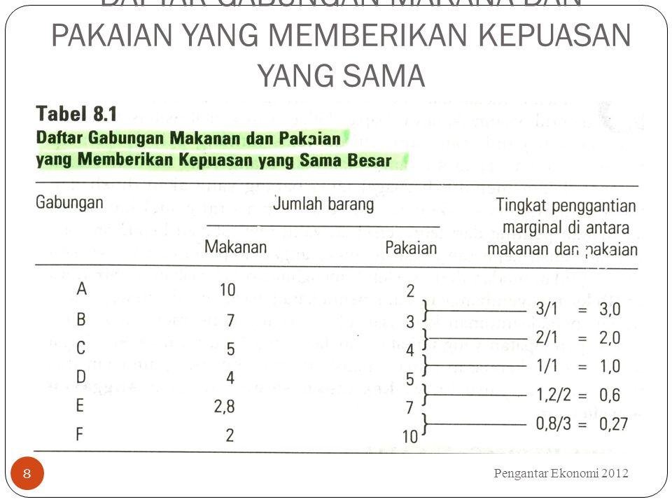 DAFTAR GABUNGAN MAKANA DAN PAKAIAN YANG MEMBERIKAN KEPUASAN YANG SAMA Pengantar Ekonomi 2012 8