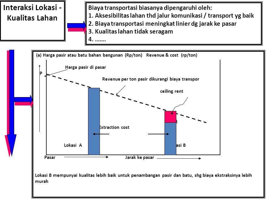 Interaksi Lokasi - Kualitas Lahan Biaya transportasi biasanya dipengaruhi oleh: 1.