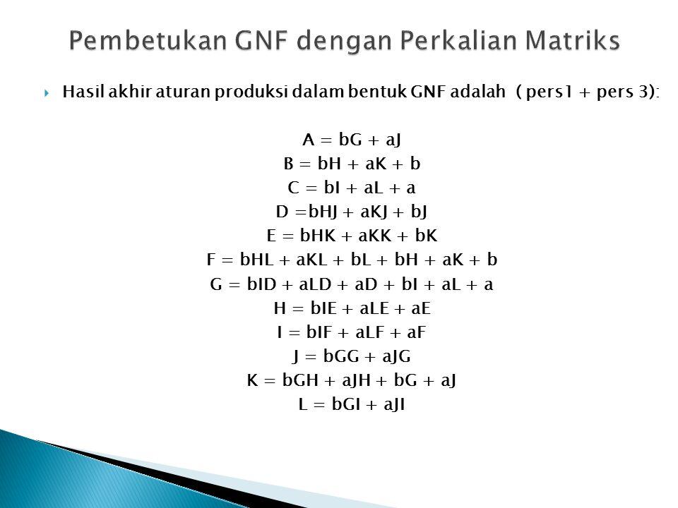  Hasil akhir aturan produksi dalam bentuk GNF adalah ( pers1 + pers 3): A = bG + aJ B = bH + aK + b C = bI + aL + a D =bHJ + aKJ + bJ E = bHK + aKK +