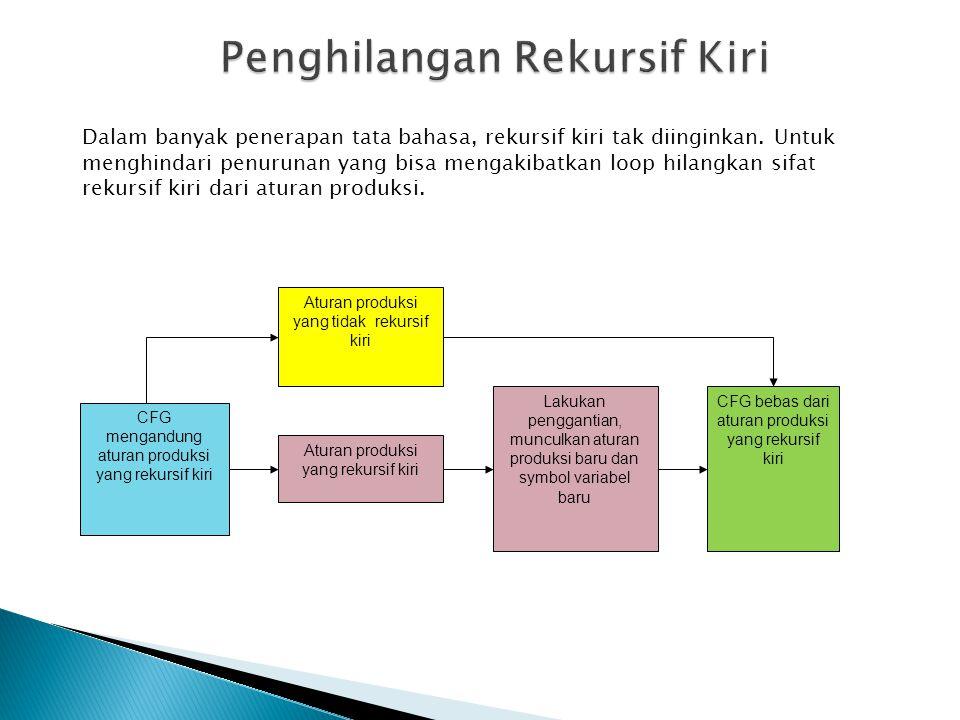 CFG mengandung aturan produksi yang rekursif kiri Aturan produksi yang tidak rekursif kiri Aturan produksi yang rekursif kiri Lakukan penggantian, mun