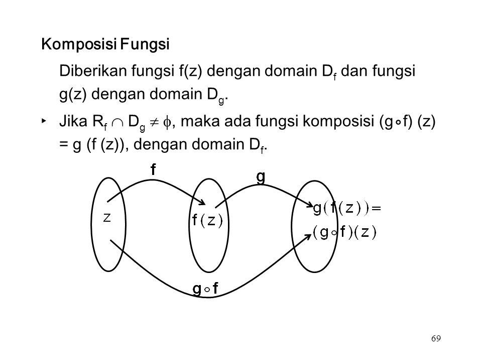 69 Komposisi Fungsi Diberikan fungsi f(z) dengan domain D f dan fungsi g(z) dengan domain D g.