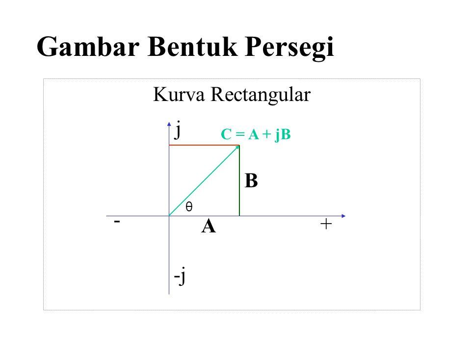 Gambar Bentuk Persegi j -j - Kurva Rectangular + A B C = A + jB θ