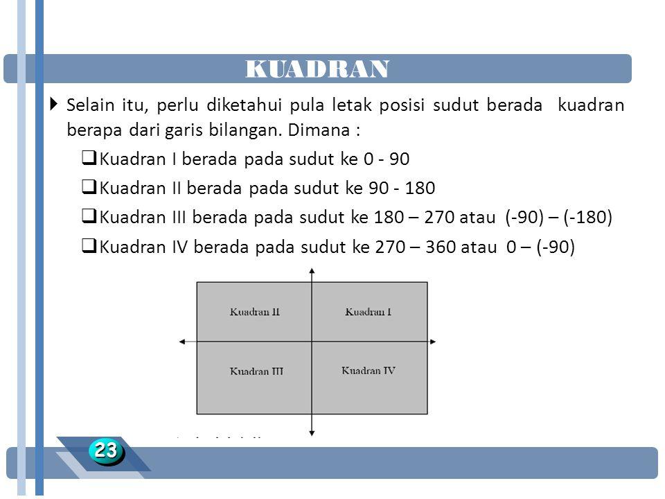 KUADRAN 2323  Selain itu, perlu diketahui pula letak posisi sudut berada kuadran berapa dari garis bilangan.