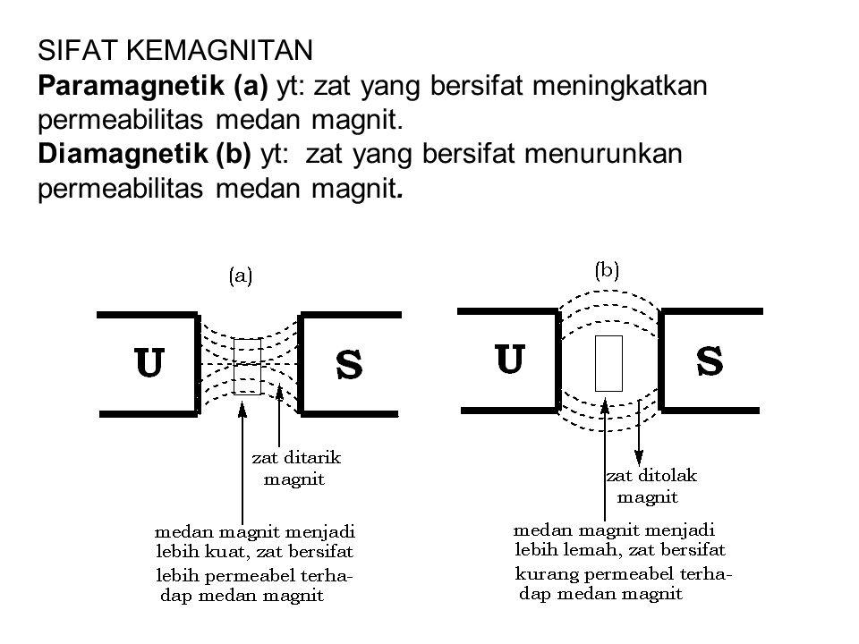 SIFAT KEMAGNITAN Paramagnetik (a) yt: zat yang bersifat meningkatkan permeabilitas medan magnit. Diamagnetik (b) yt: zat yang bersifat menurunkan perm