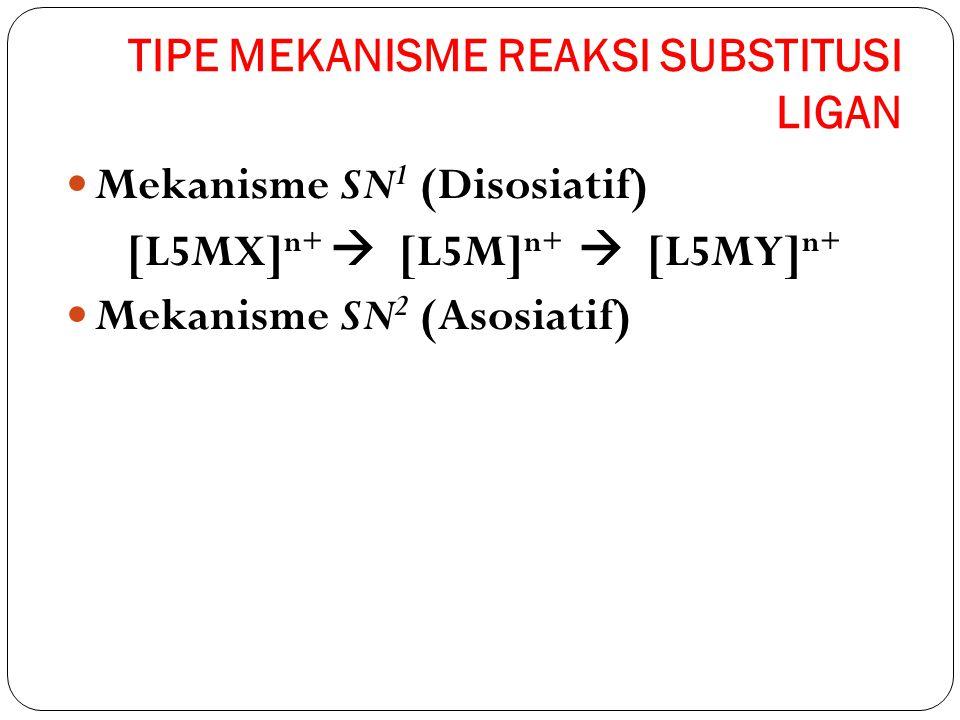 TIPE MEKANISME REAKSI SUBSTITUSI LIGAN Mekanisme SN 1 (Disosiatif) [L5MX] n+  [L5M] n+  [L5MY] n+ Mekanisme SN 2 (Asosiatif)