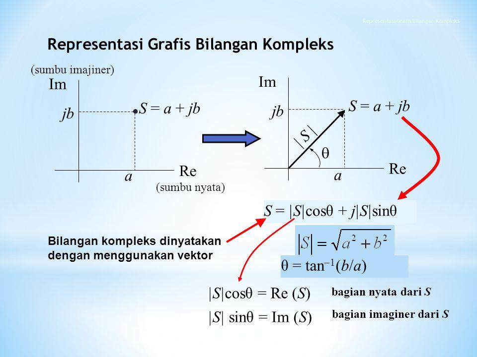 |S|cosθ = Re (S) |S| sinθ = Im (S) θ = tan  1 (b/a) bagian nyata dari S bagian imaginer dari S Bilangan kompleks dinyatakan dengan menggunakan vektor
