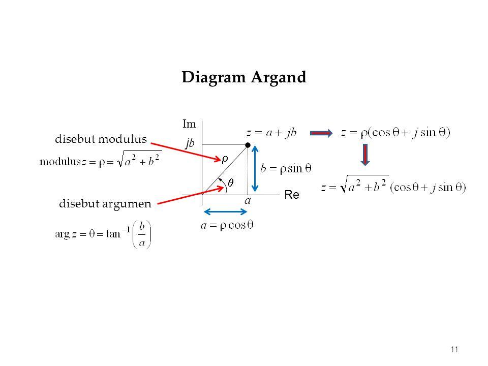 11  a Re Im j b  disebut argumen disebut modulus Diagram Argand