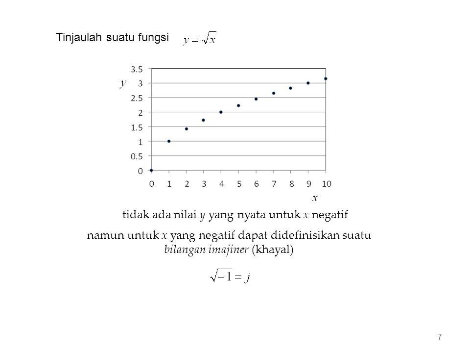 Tinjaulah suatu fungsi tidak ada nilai y yang nyata untuk x negatif namun untuk x yang negatif dapat didefinisikan suatu bilangan imajiner (khayal) 7