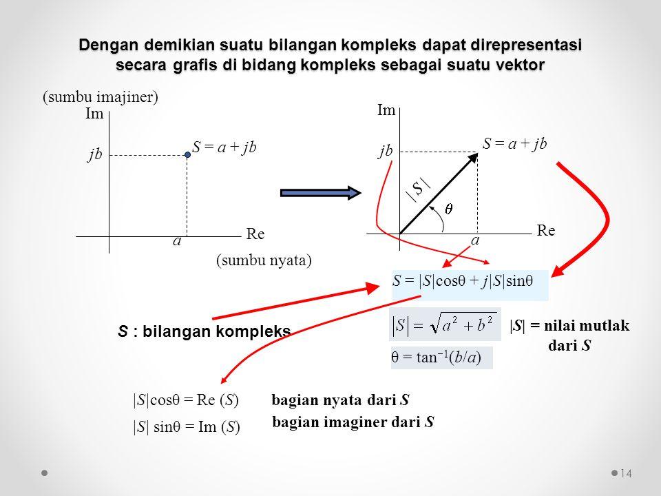 |S|cosθ = Re (S) |S| sinθ = Im (S) θ = tan  1 (b/a) bagian nyata dari S bagian imaginer dari S S : bilangan kompleks S = |S|cosθ + j|S|sinθ a Re Im S = a + jb jbjb (sumbu nyata) (sumbu imajiner) Re Im S = a + jb  | S | jbjb a Dengan demikian suatu bilangan kompleks dapat direpresentasi secara grafis di bidang kompleks sebagai suatu vektor 14 |S| = nilai mutlak dari S