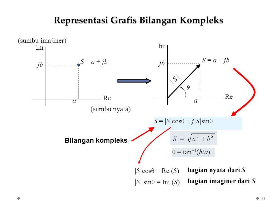  S cosθ = Re (S)  S  sinθ = Im (S) θ = tan  1 (b/a) bagian nyata dari S bagian imaginer dari S Bilangan kompleks S =  S cosθ + j S sinθ a Re Im S = a + jb jbjb (sumbu nyata) (sumbu imajiner) Re Im S = a + jb    S   jbjb a Representasi Grafis Bilangan Kompleks 10