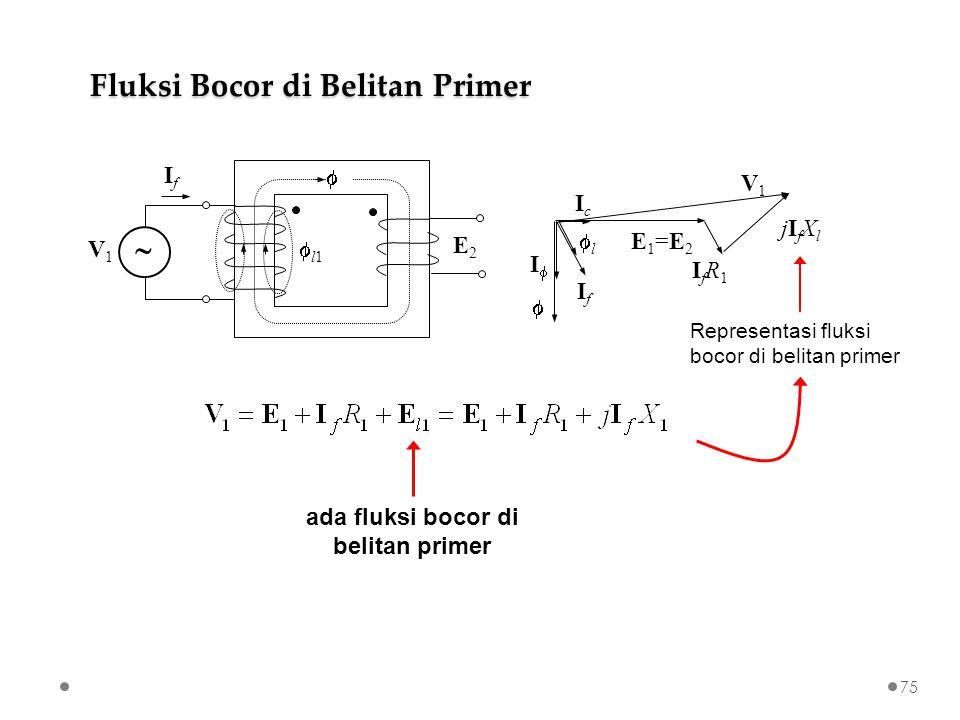 E2E2  V1V1 l1l1 IfIf  E1=E2E1=E2 II  IcIc IfIf IfR1IfR1 V1V1 ll jI f X l Representasi fluksi bocor di belitan primer ada fluksi bocor di belitan primer Fluksi Bocor di Belitan Primer 75