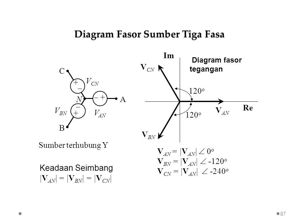 Sumber terhubung Y V AN =  V AN    0 o V BN =  V AN    -120 o V CN =  V AN    -240 o Keadaan Seimbang  V AN   =  V BN   =  V CN   B A C N V AN V BN V CN  + +  + + V AN V BN V CN Im Re Diagram fasor tegangan 120 o Diagram Fasor Sumber Tiga Fasa 87