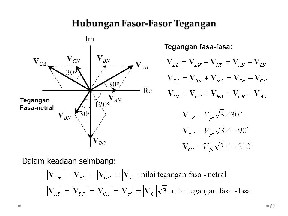 Hubungan Fasor-Fasor Tegangan Tegangan fasa-fasa: Dalam keadaan seimbang: V AN V BN V CN V AB V BC V CA Re Im 30 o Tegangan Fasa-netral 120 o  V BN 89