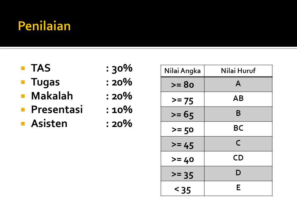 TAS: 30%  Tugas: 20%  Makalah: 20%  Presentasi: 10%  Asisten: 20% Nilai AngkaNilai Huruf >= 80 A >= 75 AB >= 65 B >= 50 BC >= 45 C >= 40 CD >= 35 D < 35 E