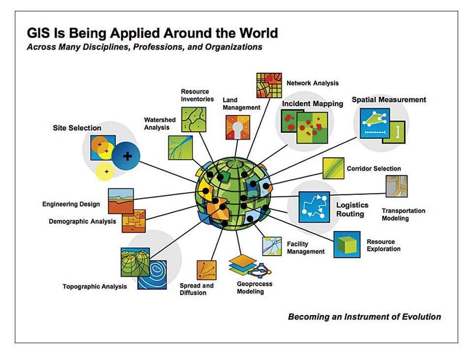 Mobile GIS Mobile GIS merupakan sebuah integrasi cara kerja perangkat lunak/keras untuk akses data dan layanan geospasial melalui perangkat bergerak lewat jaringan kabel atau nirkabel (Tso, 1998) Slide 23