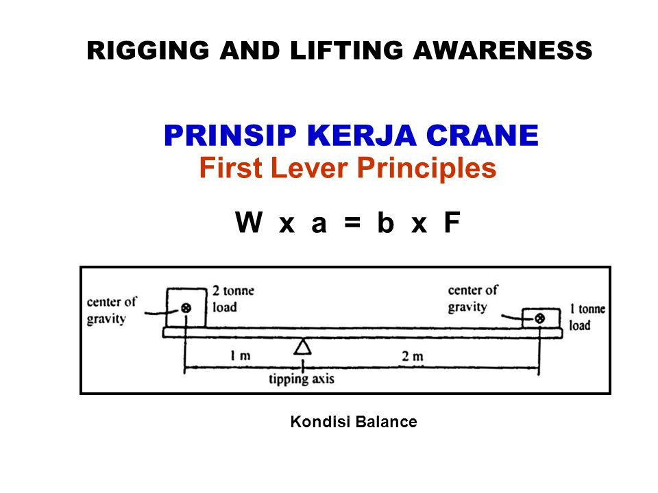 RIGGING AND LIFTING AWARENESS PRINSIP KERJA CRANE First Lever Principles W x a = b x F Kondisi Balance