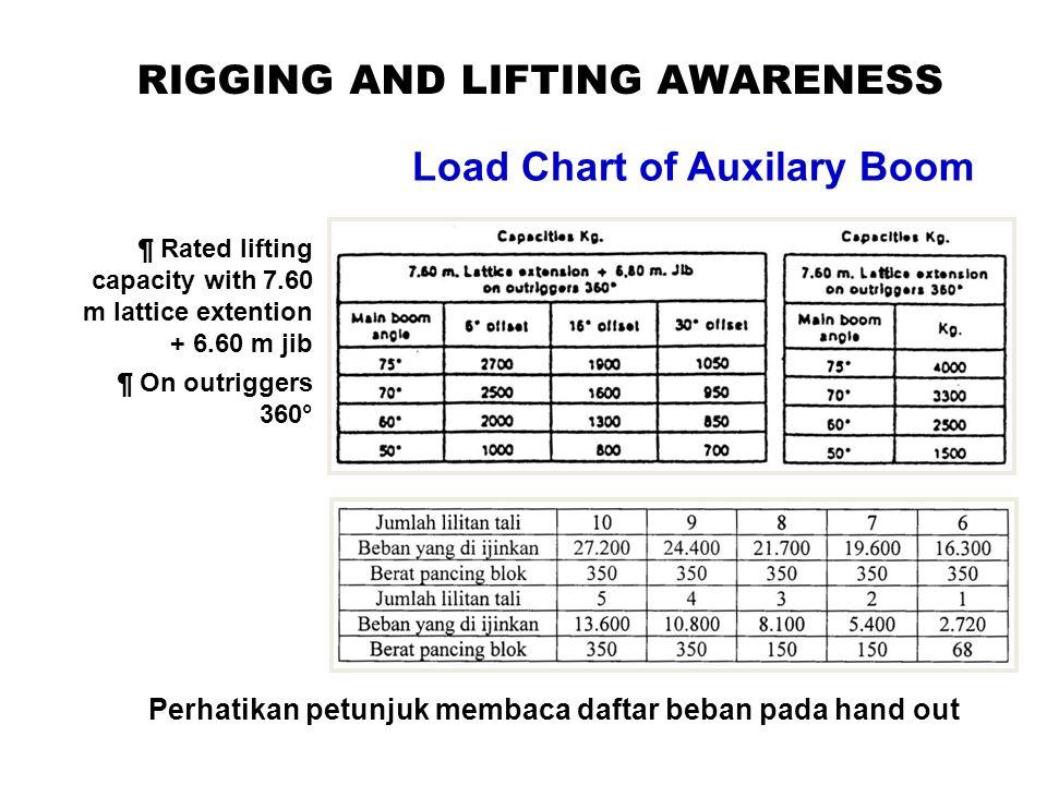 RIGGING AND LIFTING AWARENESS Load Chart of Auxilary Boom ¶ Rated lifting capacity with 7.60 m lattice extention + 6.60 m jib ¶ On outriggers 360° Perhatikan petunjuk membaca daftar beban pada hand out