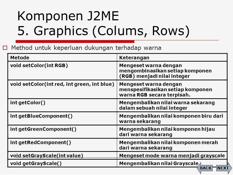 Komponen J2ME 5. Graphics (Colums, Rows) MetodeKeterangan void setColor(int RGB)Mengeset warna dengan mengombinasikan setiap komponen (RGB) menjadi ni