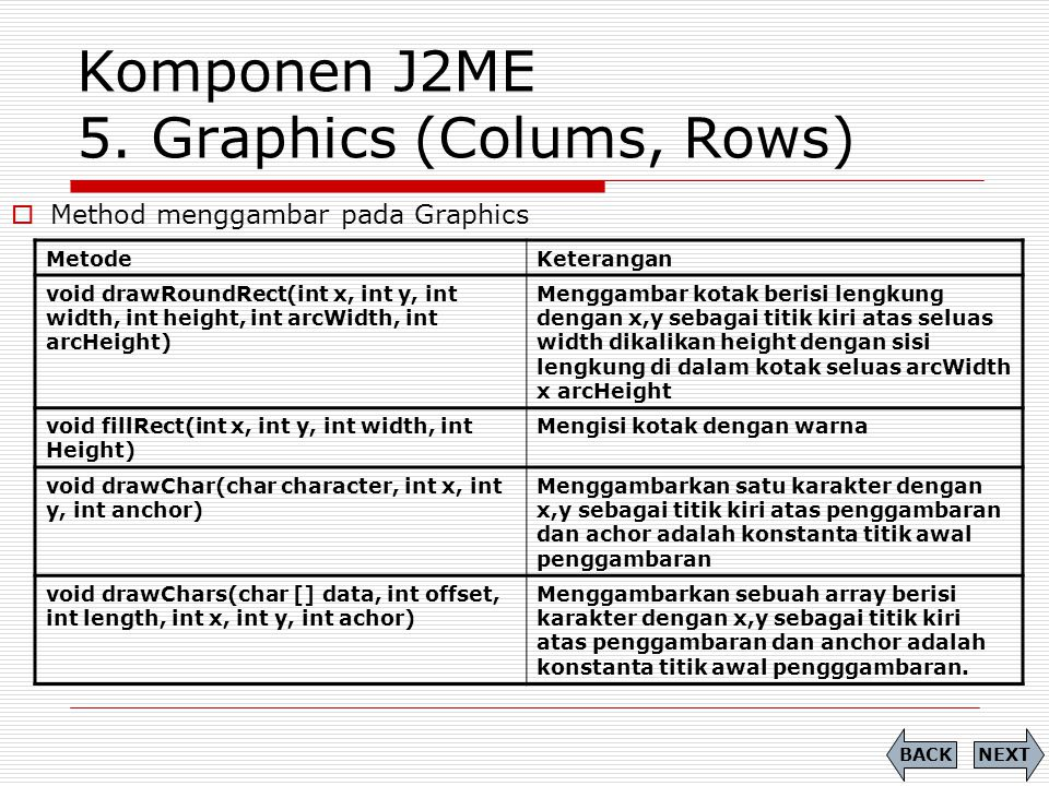 Komponen J2ME 5. Graphics (Colums, Rows) MetodeKeterangan void drawRoundRect(int x, int y, int width, int height, int arcWidth, int arcHeight) Menggam