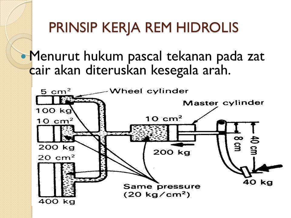 PRINSIP KERJA REM HIDROLIS Menurut hukum pascal tekanan pada zat cair akan diteruskan kesegala arah.