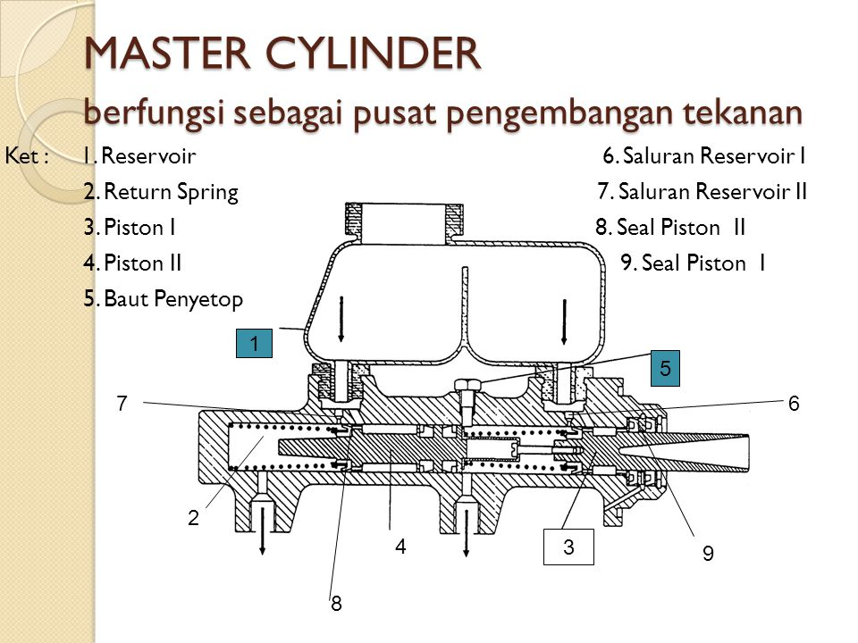 MASTER CYLINDER berfungsi sebagai pusat pengembangan tekanan MASTER CYLINDER berfungsi sebagai pusat pengembangan tekanan Ket : 1. Reservoir 6. Salura