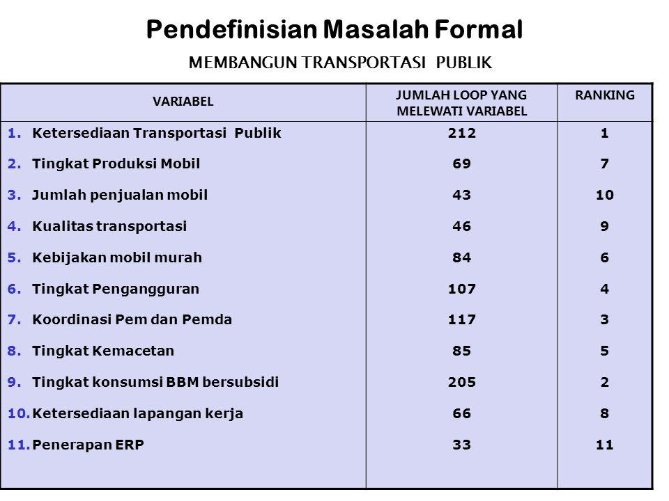 Pendefinisian Masalah Formal VARIABEL JUMLAH LOOP YANG MELEWATI VARIABEL RANKING 1.Ketersediaan Transportasi Publik 2.Tingkat Produksi Mobil 3.Jumlah