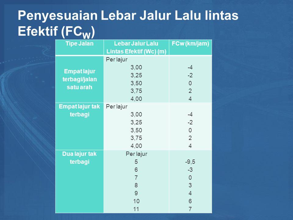 Penyesuaian Lebar Jalur Lalu lintas Efektif (FC W ) Tipe Jalan Lebar Jalur Lalu Lintas Efektif (Wc) (m) FCw (km/jam) Empat lajur terbagi/jalan satu arah Per lajur 3,00 3,25 3,50 3,75 4,00 -4 -2 0 2 4 Empat lajur tak terbagi Per lajur 3,00 3,25 3,50 3,75 4,00 -4 -2 0 2 4 Dua lajur tak terbagi Per lajur 5 6 7 8 9 10 11 -9,5 -3 0 3 4 6 7