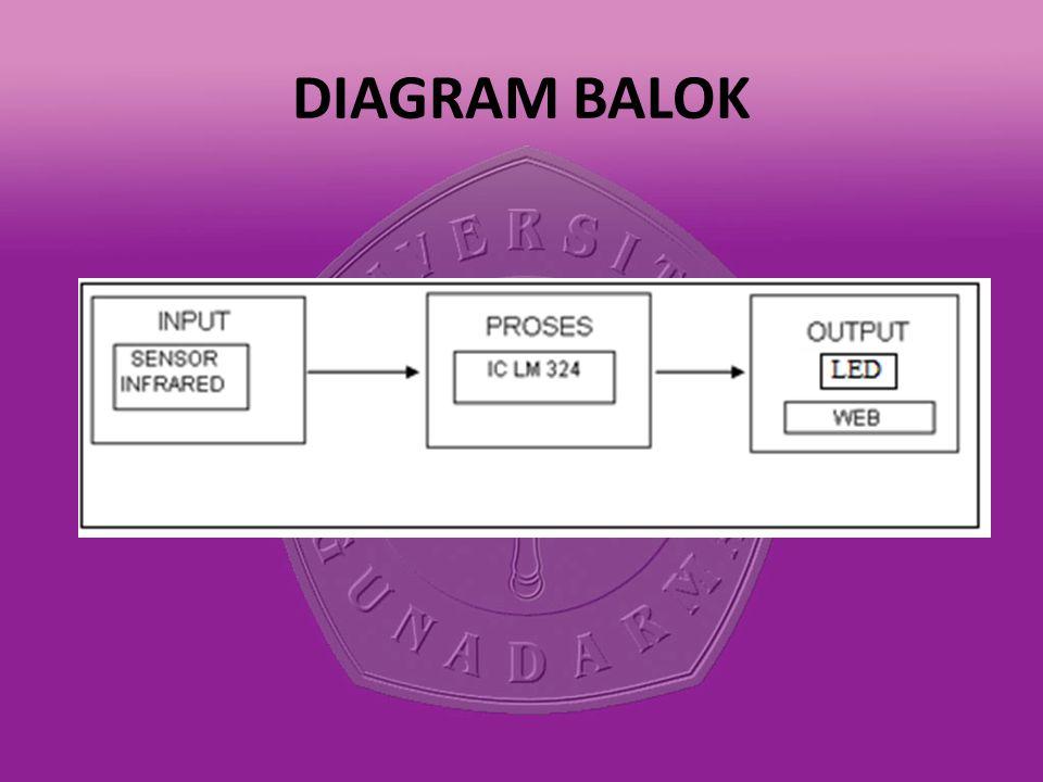 DIAGRAM BALOK