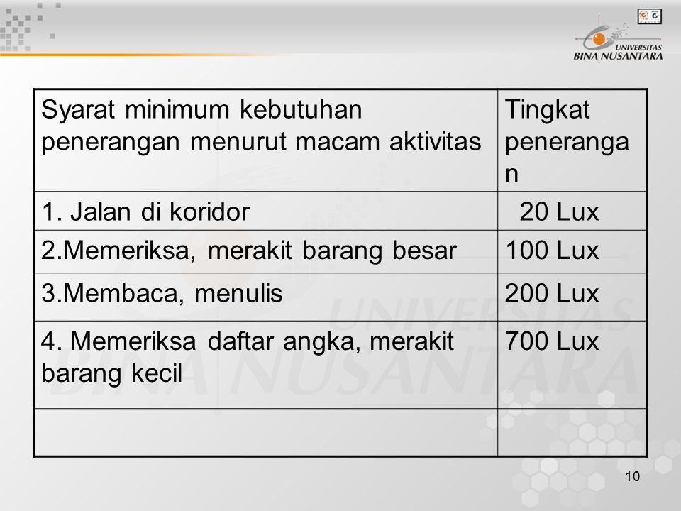 10 Syarat minimum kebutuhan penerangan menurut macam aktivitas Tingkat peneranga n 1. Jalan di koridor 20 Lux 2.Memeriksa, merakit barang besar100 Lux