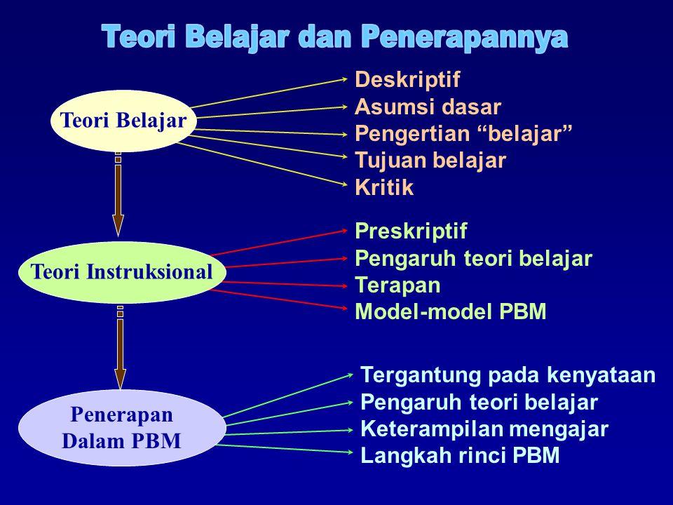 Tergantung pada kenyataan Pengaruh teori belajar Keterampilan mengajar Langkah rinci PBM Preskriptif Pengaruh teori belajar Terapan Model-model PBM De