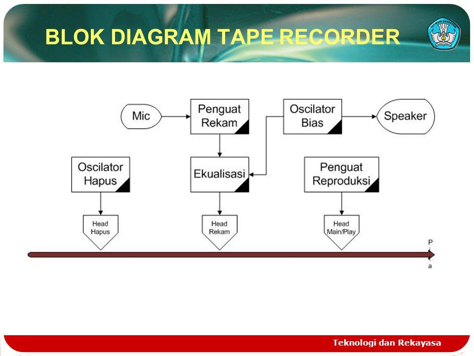 BLOK DIAGRAM TAPE RECORDER Teknologi dan Rekayasa