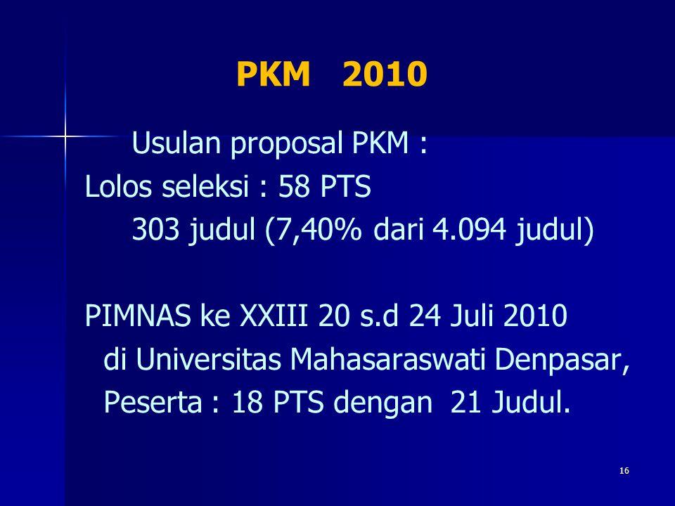 PKM 2010 Usulan proposal PKM : Lolos seleksi : 58 PTS 303 judul (7,40% dari 4.094 judul) PIMNAS ke XXIII 20 s.d 24 Juli 2010 di Universitas Mahasarasw